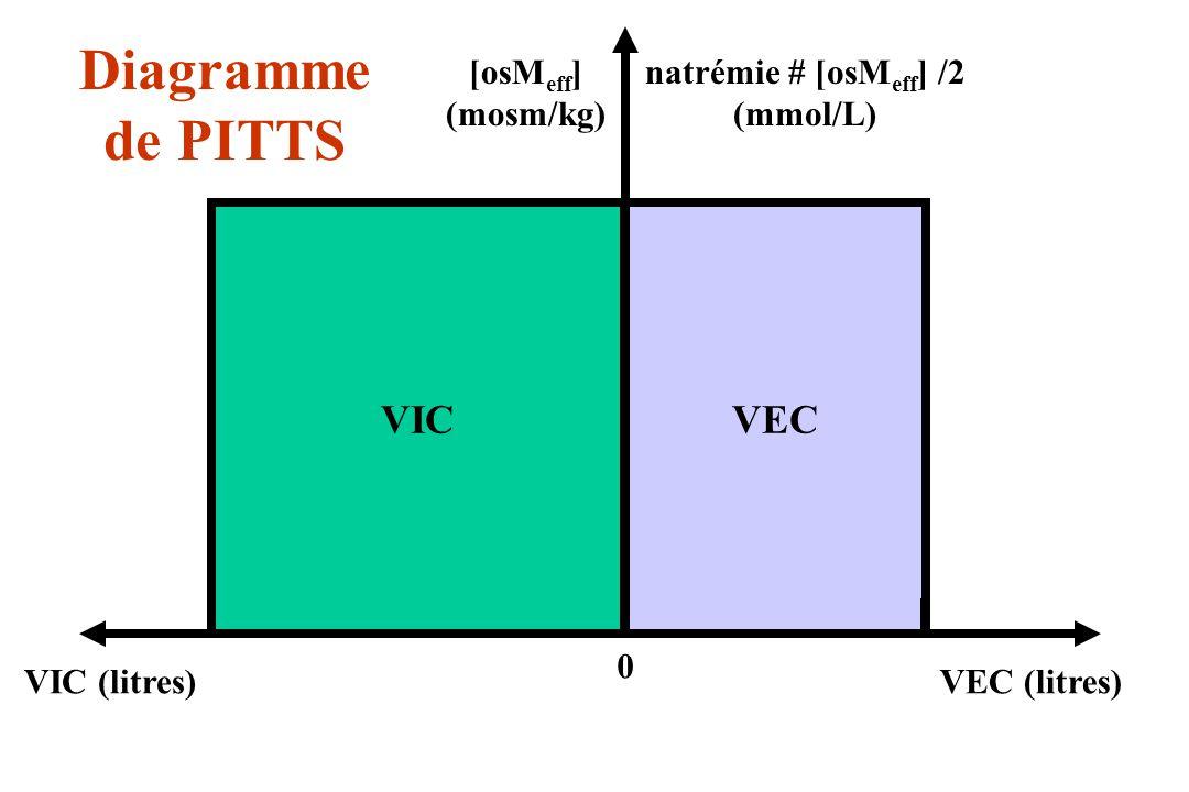 Diagramme de PITTS VIC VEC [osMeff] (mosm/kg) natrémie # [osMeff] /2